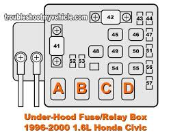 1996 2000 1 6l honda civic dx ex lx under hood fuse box car 1996 2000 1 6l honda civic dx ex lx under hood fuse box car repair honda honda civic and hoods