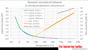 Alcohol Evaporation Temperature Chart Ethanol Dynamic And Kinematic Viscosity