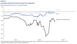 Western Canadian Select Crude Price Chart Energy Indicators Dallasfed Org