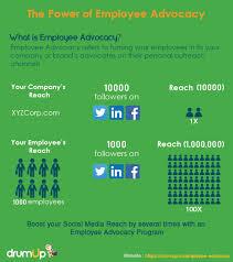 Media Ultimate Advocacy Employee Guide Social Blog The Drumup qZwdAEq