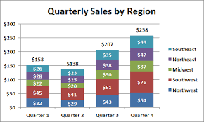 How To Add Totals To Stacked Charts For Readability Excel