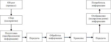 Понятие информации Общая характеристика процессов сбора  Рисунок 1 6 Основные информационные процессы