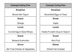 Matter Of Fact Diet Chart Weight Loss Female Diet Chart For
