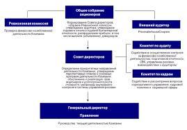 Отечественный опыт управления персоналом организации Курсовая работа Высшим органом управления ОАО Газпром нефть является Общее собрание акционеров в функции которого входит формирование Совета директоров