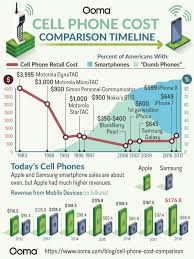 Cell Phone Cost Timeline How Much Do Cell Phones Cost