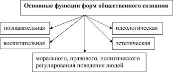 Общественная функция клинического психолога это что такое  Основные функции форм общественного сознания