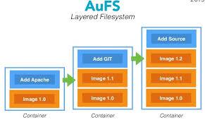 Docker Container's Filesystem Demystified – Nitin Agarwal – Medium