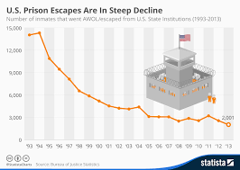 Chart U S Prison Escapes Are In Steep Decline Statista