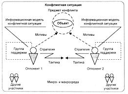 Исследование причин организационных конфликтов на предприятии  Структура конфликта совокупность устойчивых связей конфликта обеспечивающих его целостность тождественность самому себе отличие от других явлений