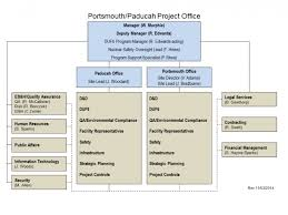 Project Organization Chart Magnificent Portsmouth Paducah Project Office PPPO Organization Department