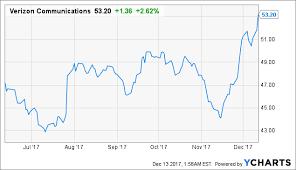 Verizon Share Price Chart Is Verizon A Buy Or A Hold Verizon Communications Inc