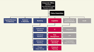 Annual Report Organisation Structure