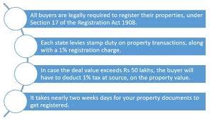 property and land registration
