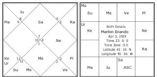 Marlon Brando Birth Chart Marlon Brando Kundli Horoscope