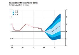 Dot Plot Feh Feds Fischer Wants Fan Chart Marketwatch