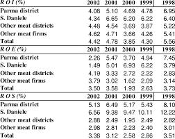Ratios In Balance Sheet 2 Meat Sector Districts Firms Balance Sheet Ratios Median
