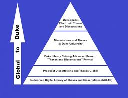 looking for a thesis or dissertation at duke duke university duke publication pyramid