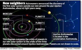 Solar System 20 Found 10 Lightyears Away  The Economic TimesSolar System In Light Years
