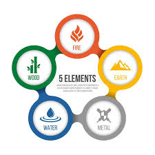5 Element Chart 5 Elements Of Cycle Nature With Circle Sign Water Wood