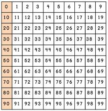 The 100 Chart 0 To Number Chart Www Bedowntowndaytona Com