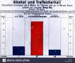 Alkohol Und Treffsicherheit Alcohol And Accuracy Shooting
