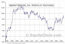 Applied Materials Inc Nasd Amat Seasonal Chart Equity