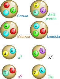 Resultat d'imatges de quarks