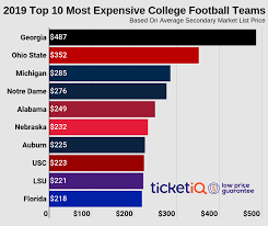 Uga Florida Seating Chart Where To Find Cheapest College Football Tickets In 2019 For