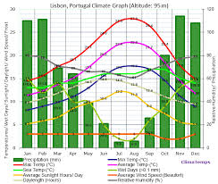 Climate Graph For Lisbon Portugal