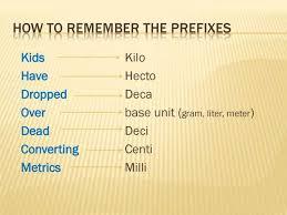 Kilo Deci Centi Milli Chart 50 Unique Metric Conversion Chart Deci Centi Milli