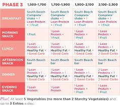 Meal Plan Phase 3 Explained The Palm South Beach Diet Blog