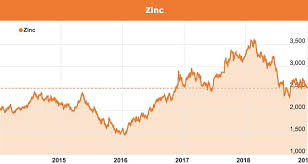 Zinc Stocks On The Asx The Ultimate Guide