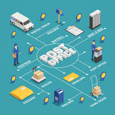 Delivery Flow Chart Postal Delivery Service Isometric Flowchart Vector Free