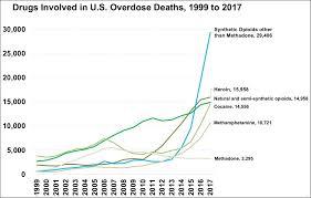 Drug Classification Chart Amazing Drug Overdose Wikipedia
