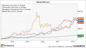 3 Stocks That Turned 1 000 Into 5 000 The Motley Fool