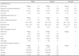 Nutrition Deficiency Risk Assessment Of Free Living Older