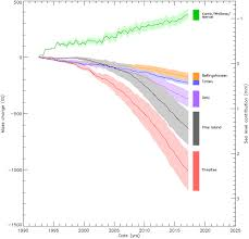 Mass Tide Chart 2015 Trends In Antarctic Ice Sheet Elevation And Mass Shepherd