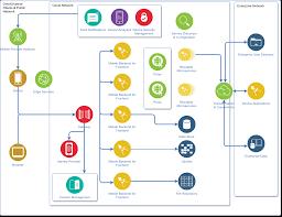 Microservices Diagram Ibm Cloud Example
