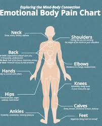 types of emotional pain