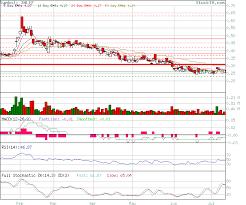 Imlff Chart Stock Technical Analysis Analysis Of Imlff Based On Ema
