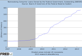 Student Loan Delinquency Rate Chart Sober Look The Us Student Loan Problem Facts Charts