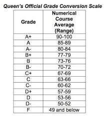 School Grade Chart Letter Grade Percentage Chart Bedowntowndaytona Com