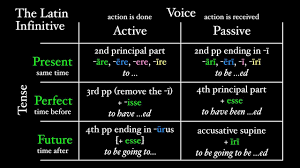 Latin Infinitives Chart The Latin Infinitive