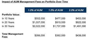 Chart Advisor How Much Does A Financial Advisor Cost Advisory Fees Explained