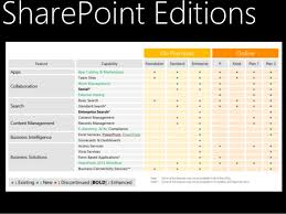 Comparison Of Sharepoint 2010 And Sharepoint 2013