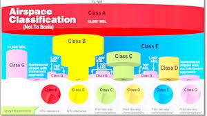 Vor Translation Class Airspace A B C D E G Wit