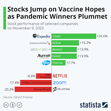 Chart: Stocks Jump on Vaccine Hopes as Pandemic Winners Plummet