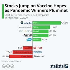 Chart: Stocks Jump on Vaccine Hopes as Pandemic Winners Plummet