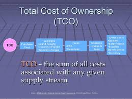 Tco Analysis Template Looking For A Simple Roi Calculator