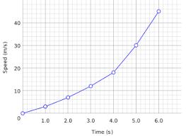 Graphs Pmg Biology